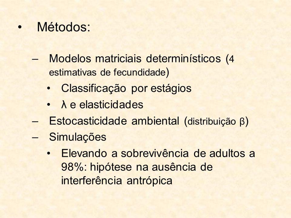 Métodos:Modelos matriciais determinísticos (4 estimativas de fecundidade) Classificação por estágios.