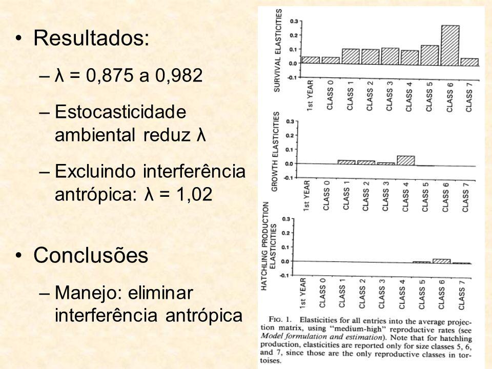 Resultados: Conclusões λ = 0,875 a 0,982