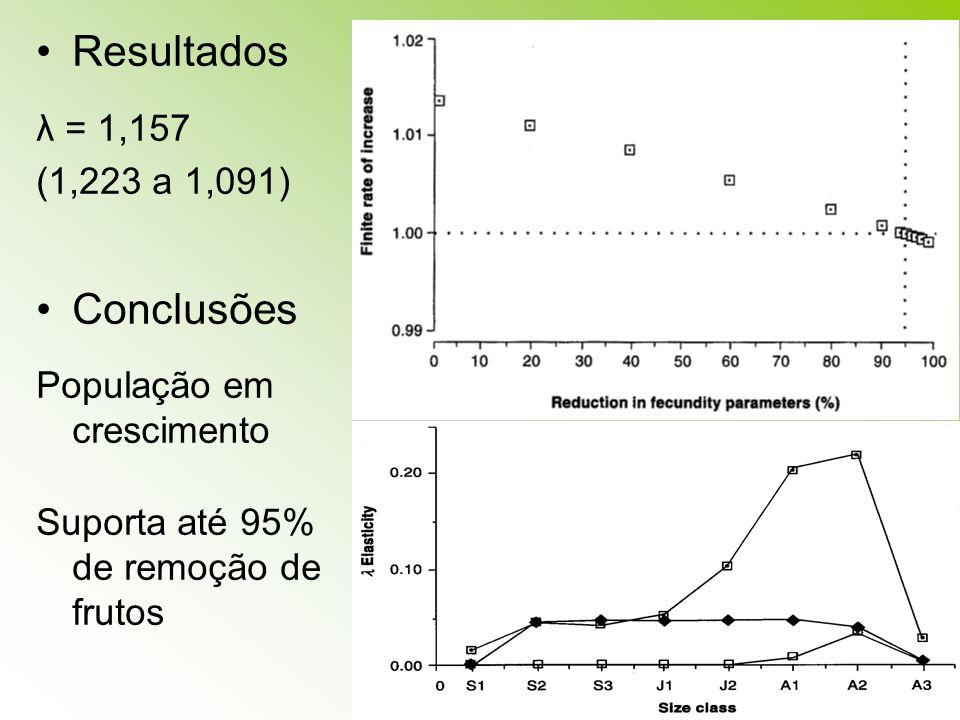 Resultados Conclusões λ = 1,157 (1,223 a 1,091)