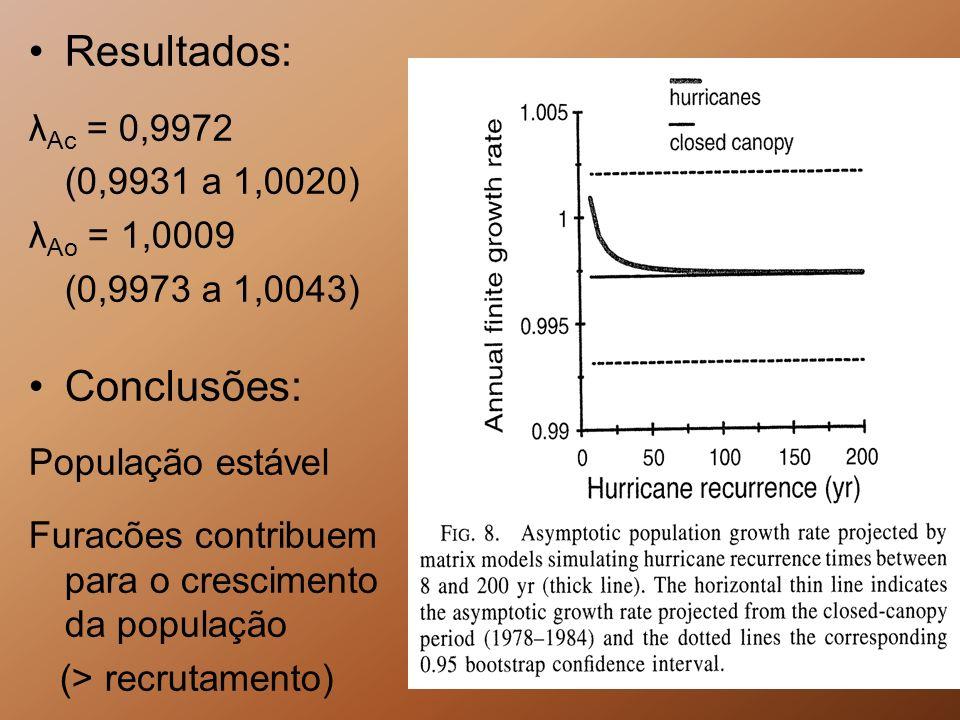 Resultados: Conclusões: λAc = 0,9972 (0,9931 a 1,0020) λAo = 1,0009