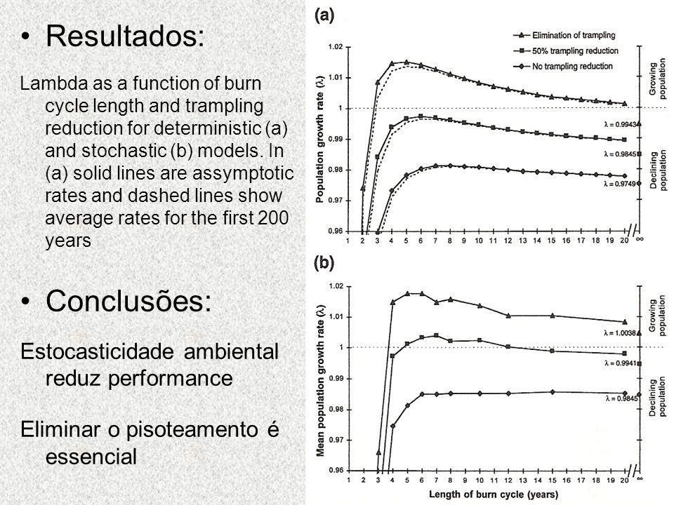 Resultados: Conclusões: Estocasticidade ambiental reduz performance