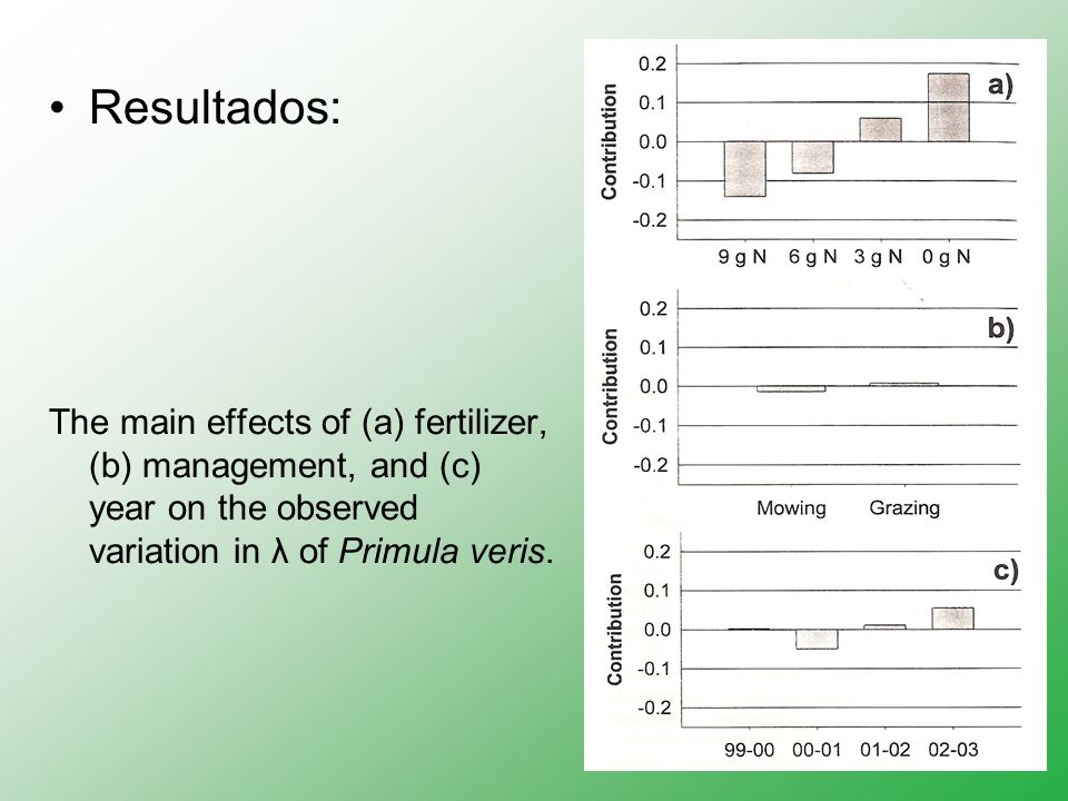 Resultados: The main effects of (a) fertilizer, (b) management, and (c) year on the observed variation in λ of Primula veris.