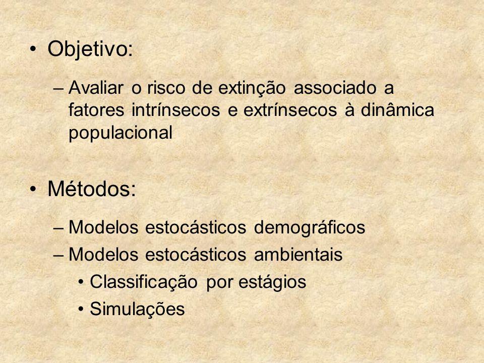 Objetivo:Avaliar o risco de extinção associado a fatores intrínsecos e extrínsecos à dinâmica populacional.