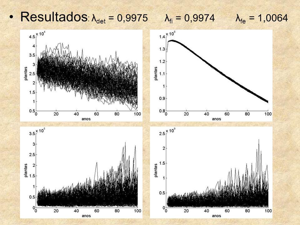 Resultados: λdet = 0,9975 λfi = 0,9974 λfe = 1,0064