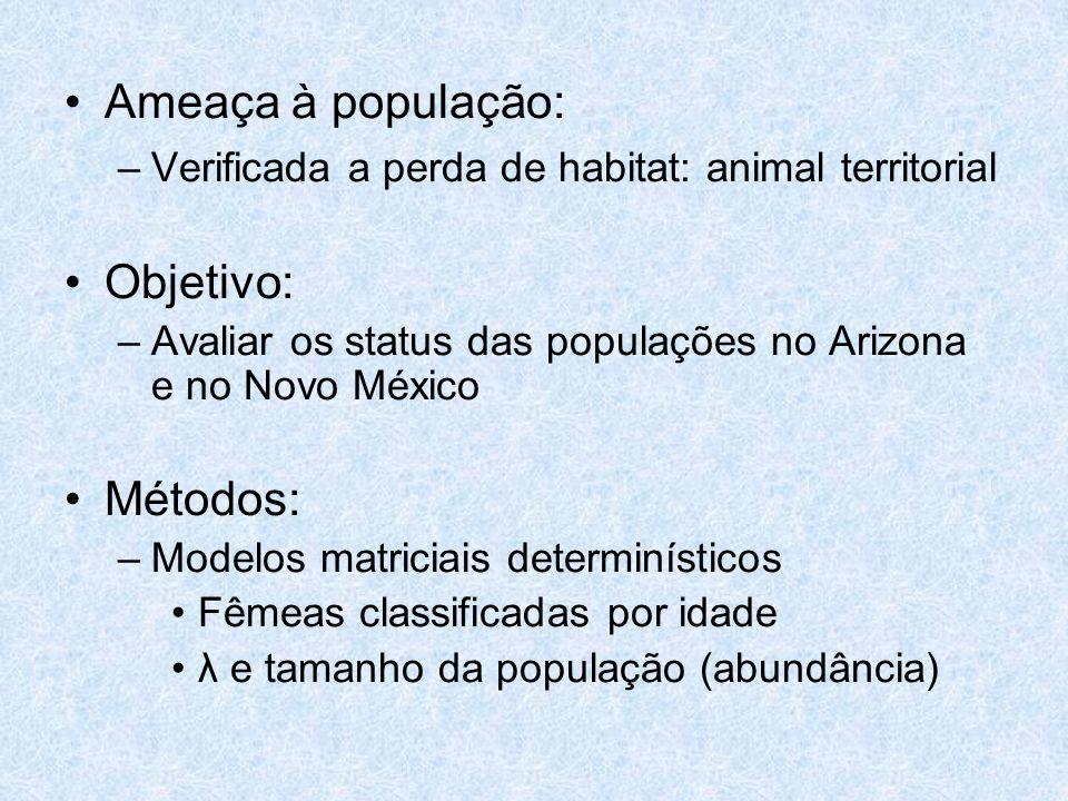 Ameaça à população: Objetivo: Métodos: