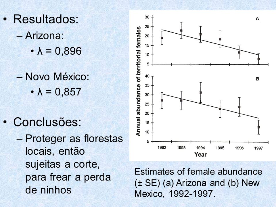 Resultados: Conclusões: Arizona: λ = 0,896 Novo México: λ = 0,857