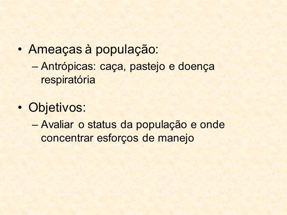 Ameaças à população: Objetivos:
