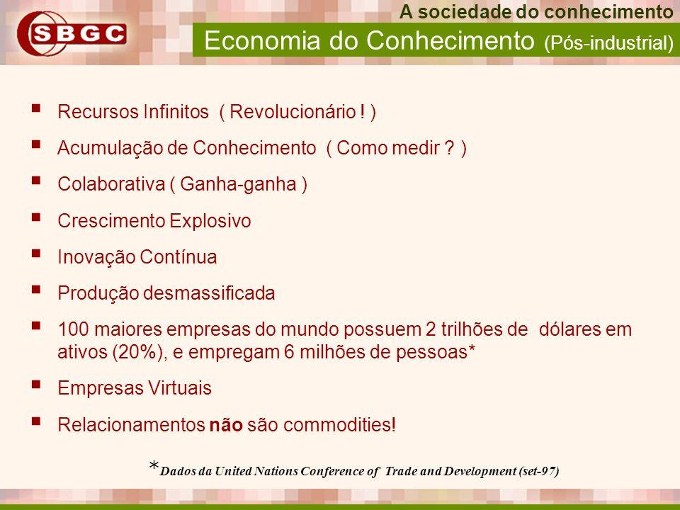 Economia do Conhecimento (Pós-industrial)