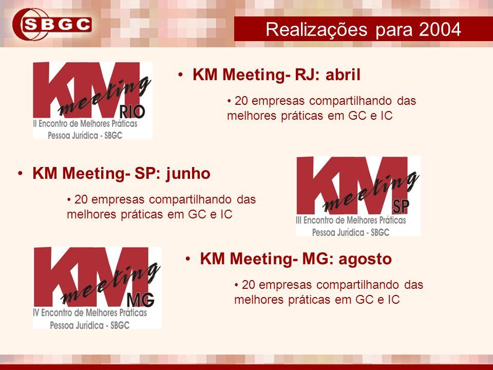 Realizações para 2004 KM Meeting- RJ: abril KM Meeting- SP: junho
