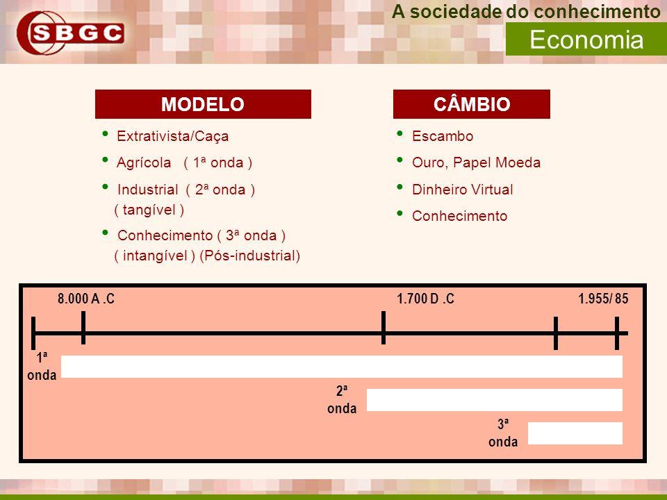 Economia A sociedade do conhecimento MODELO CÂMBIO Extrativista/Caça