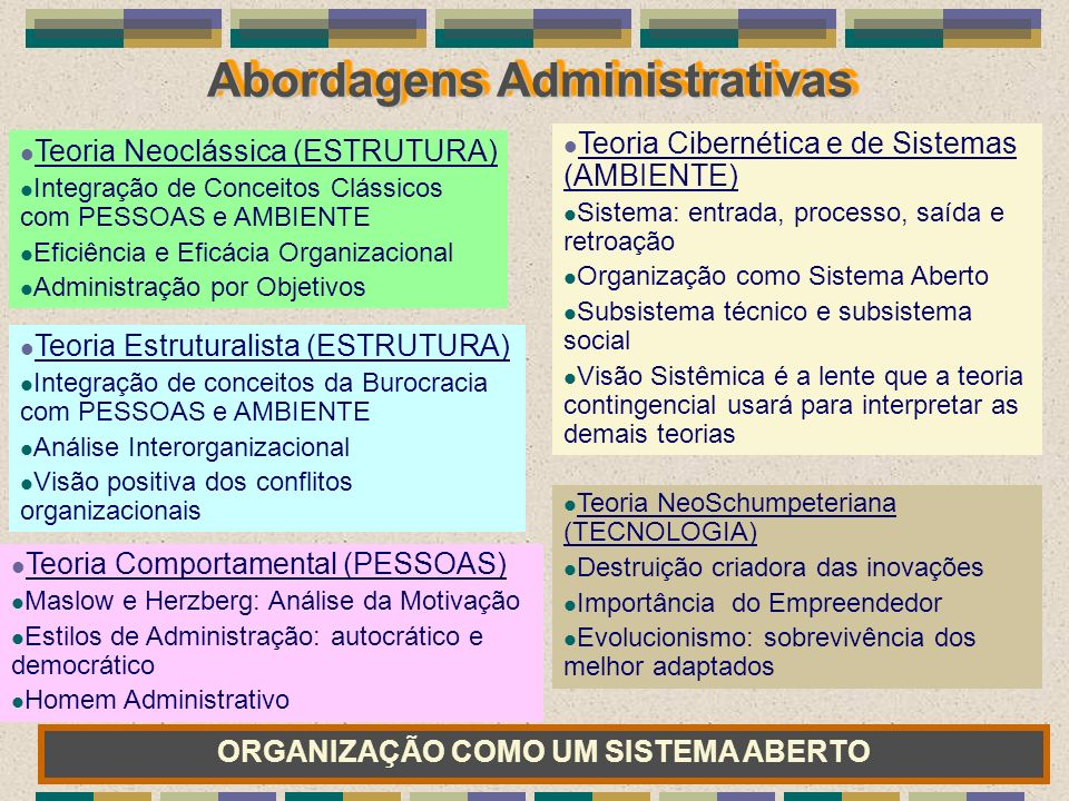 Abordagens Administrativas