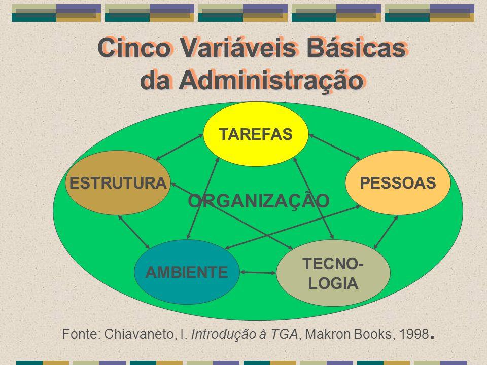Cinco Variáveis Básicas da Administração