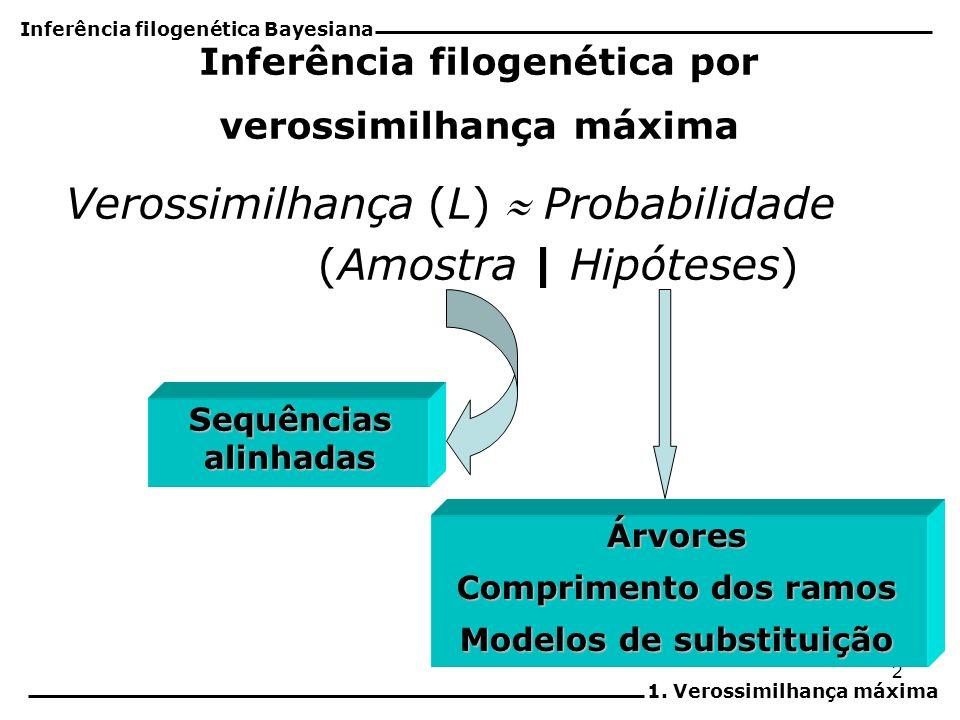 Inferência filogenética por verossimilhança máxima