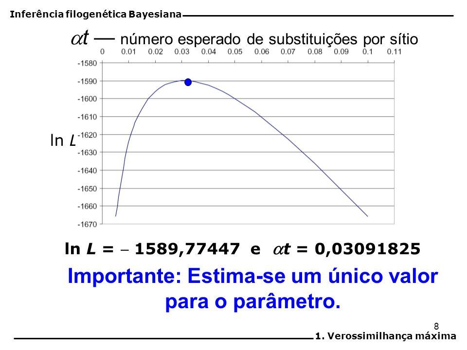 Importante: Estima-se um único valor para o parâmetro.