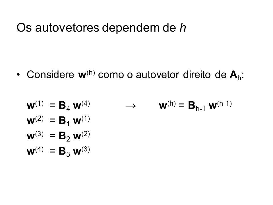 Os autovetores dependem de h