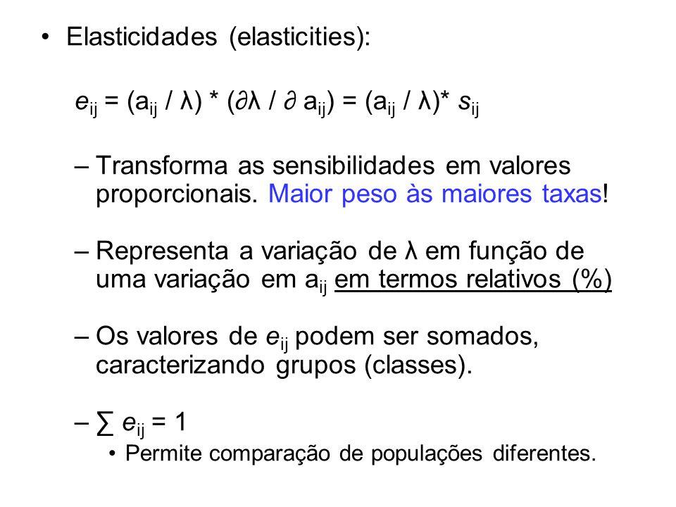 Elasticidades (elasticities):
