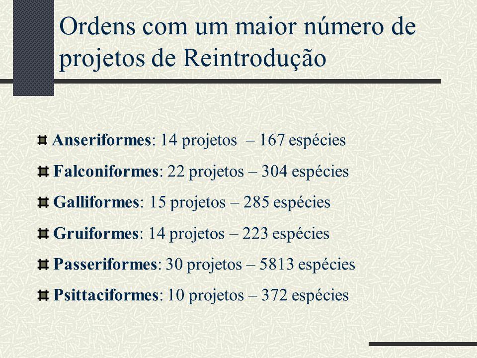 Ordens com um maior número de projetos de Reintrodução