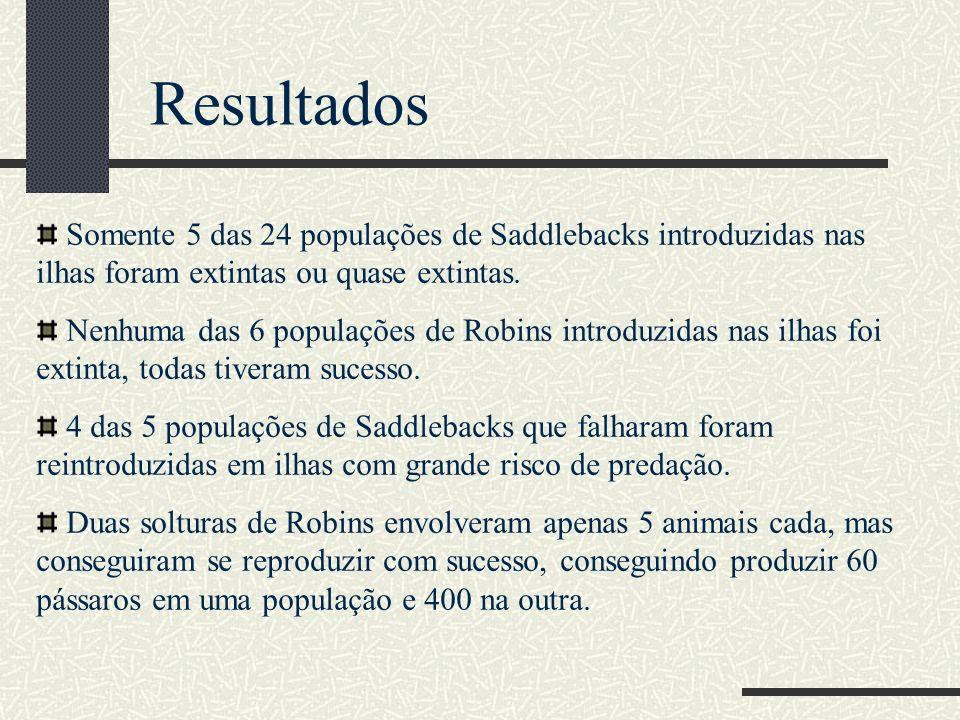Resultados Somente 5 das 24 populações de Saddlebacks introduzidas nas ilhas foram extintas ou quase extintas.