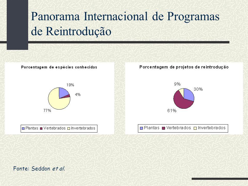 Panorama Internacional de Programas de Reintrodução