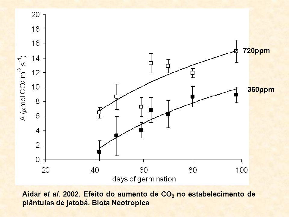 720ppm 360ppm. Aidar et al. 2002.