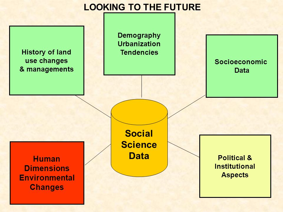 Social Science Data LOOKING TO THE FUTURE Human Dimensions