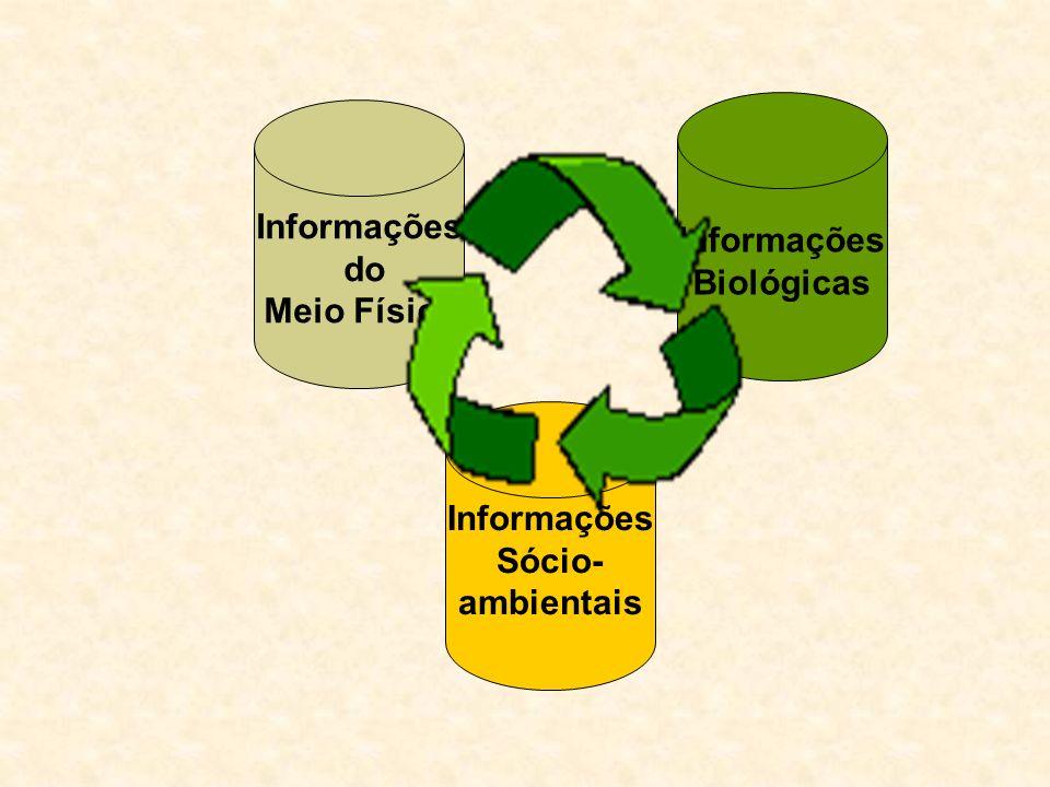 Informações Biológicas Informações do Meio Físico Informações Sócio- ambientais