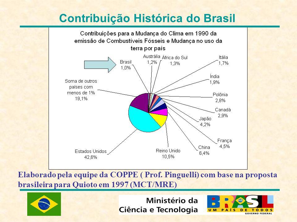 Contribuição Histórica do Brasil