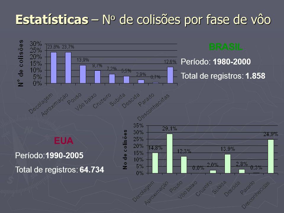 Estatísticas – No de colisões por fase de vôo