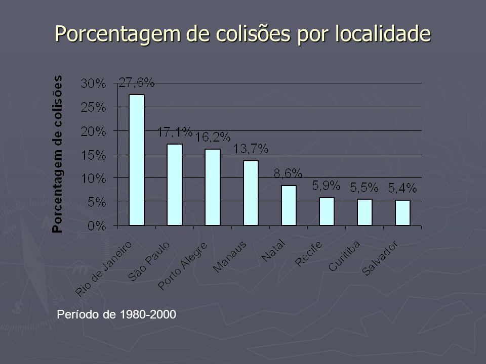 Porcentagem de colisões por localidade