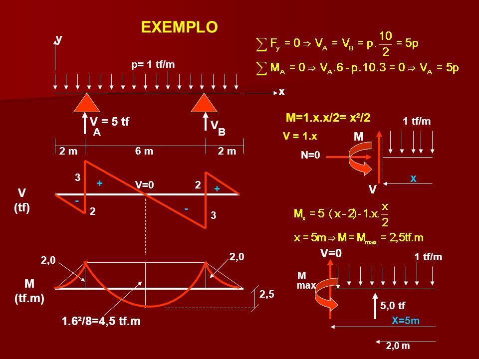 EXEMPLO y x M=1.x.x/2= x²/2 V = 5 tf V M x V V (tf) - - V=0 M (tf.m)