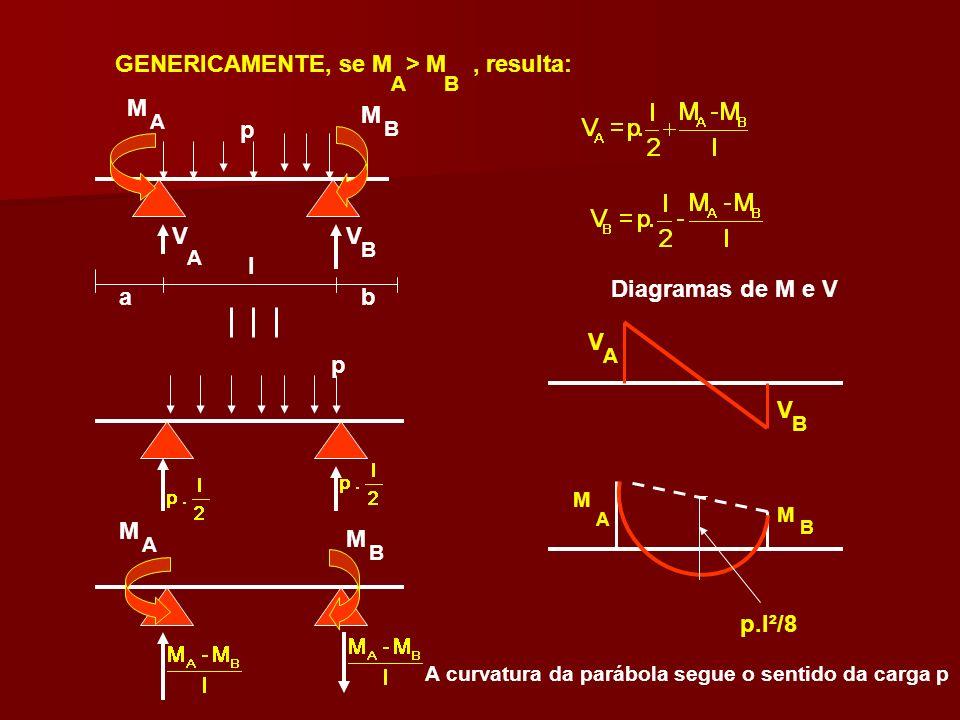 GENERICAMENTE, se M > M , resulta: