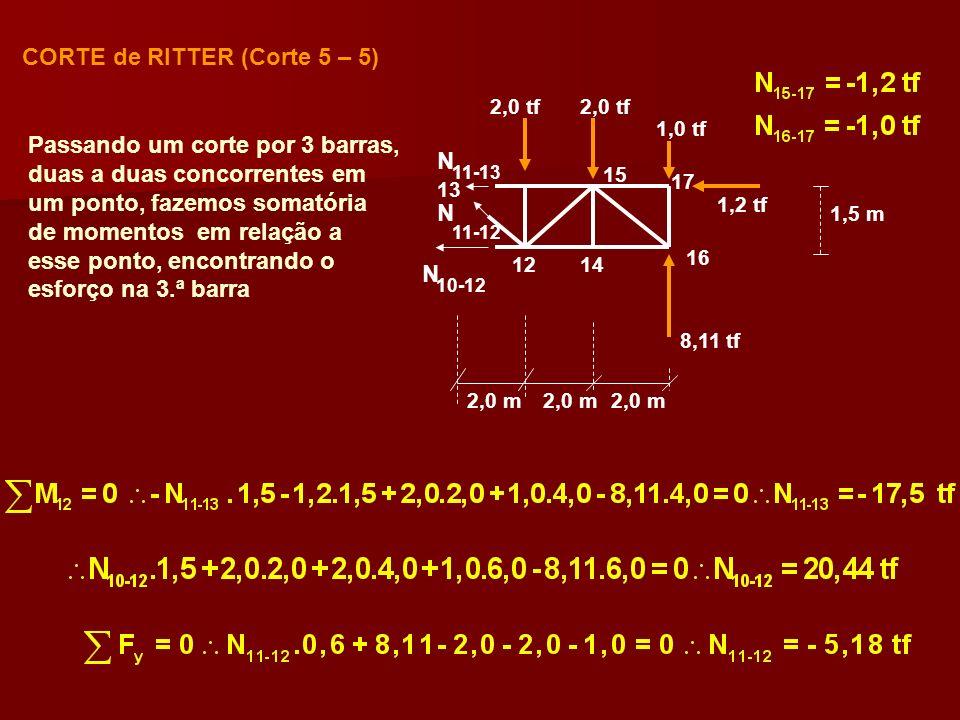 CORTE de RITTER (Corte 5 – 5)