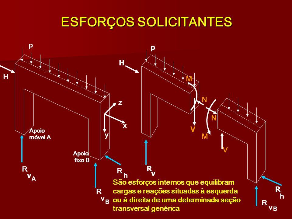 ESFORÇOS SOLICITANTES