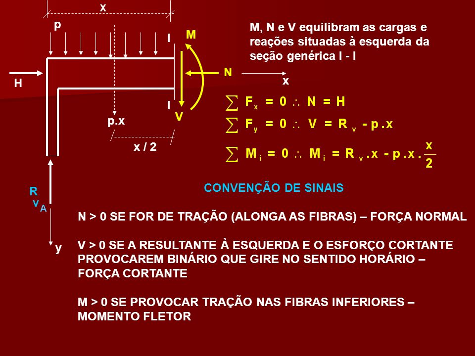 N > 0 SE FOR DE TRAÇÃO (ALONGA AS FIBRAS) – FORÇA NORMAL