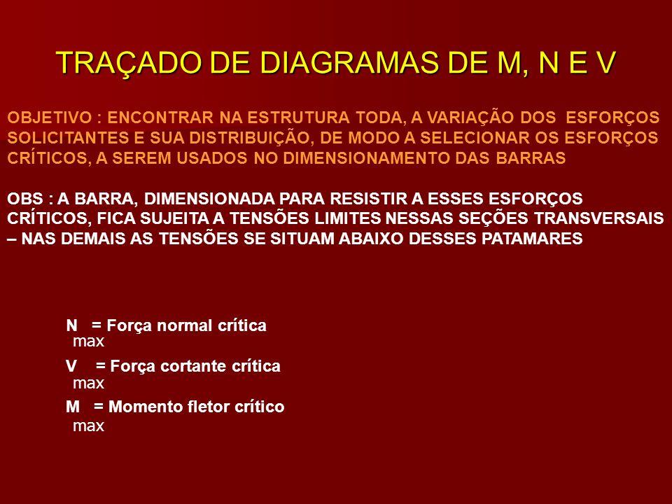 TRAÇADO DE DIAGRAMAS DE M, N E V