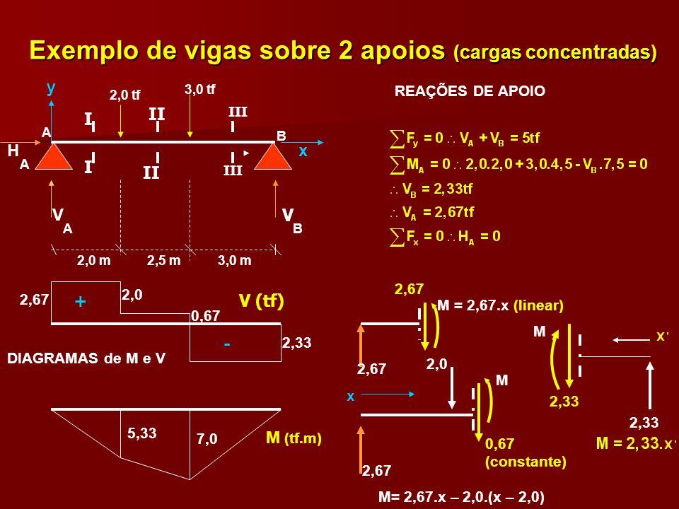 Exemplo de vigas sobre 2 apoios (cargas concentradas)