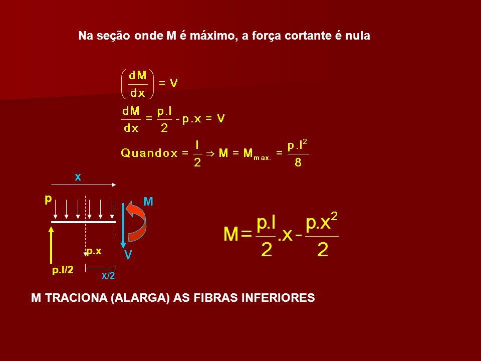 Na seção onde M é máximo, a força cortante é nula