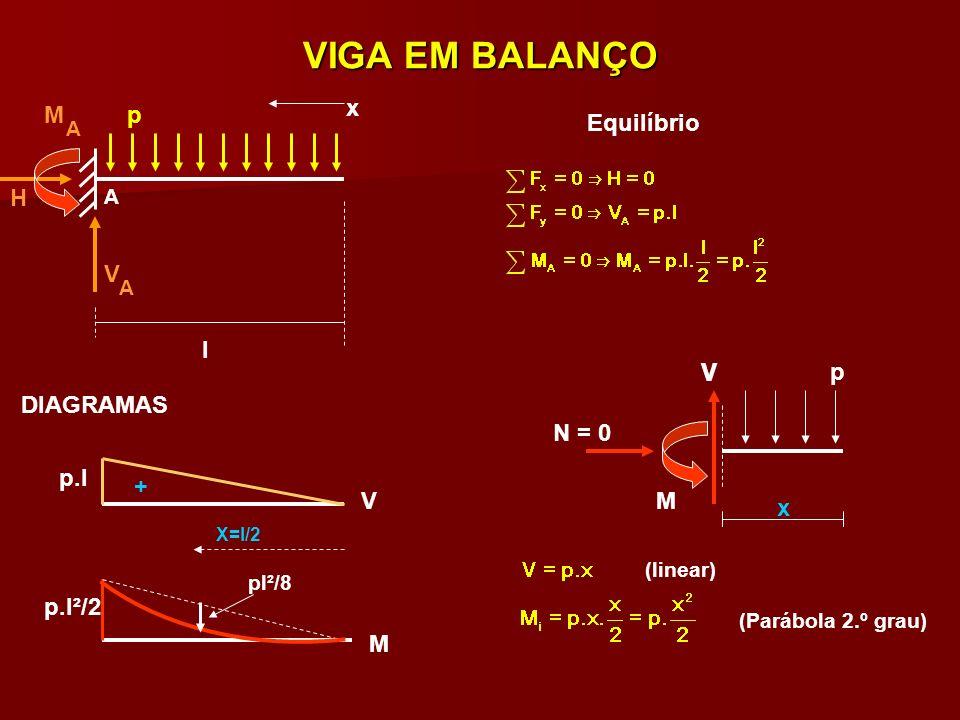VIGA EM BALANÇO x M p Equilíbrio H V l V p DIAGRAMAS N = 0 p.l + V M x