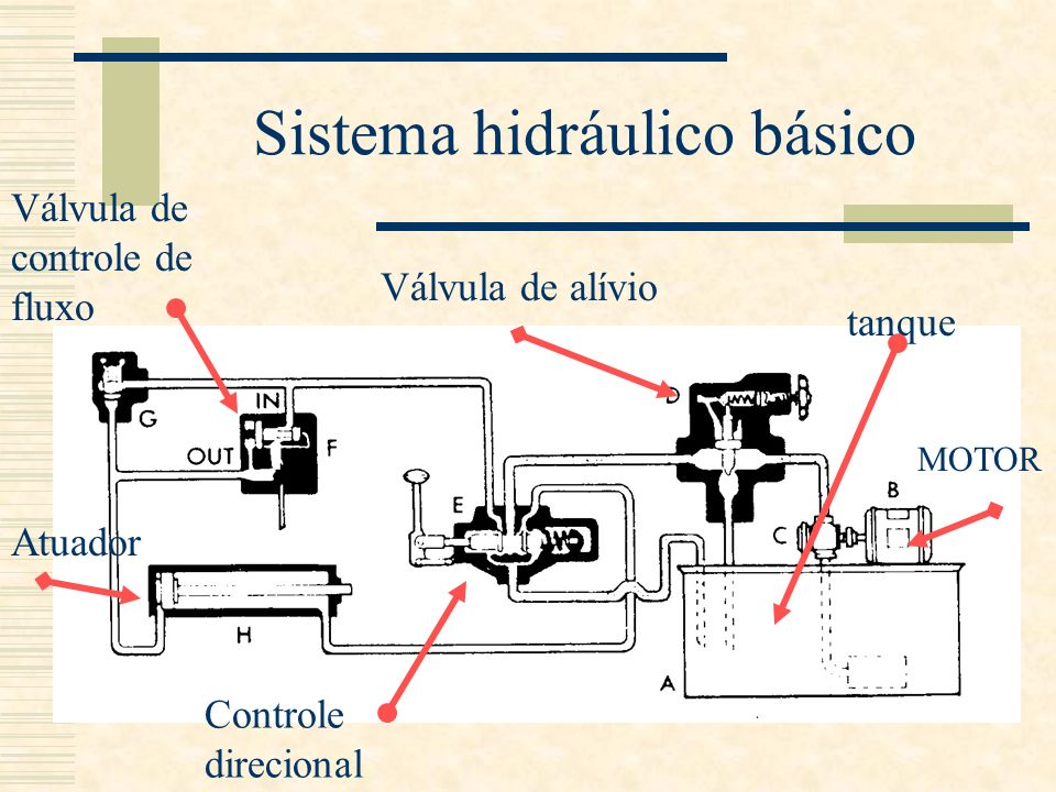 Sistema hidráulico básico