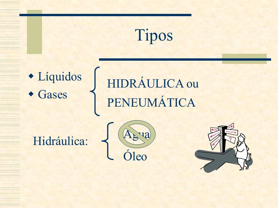 Tipos Líquidos Gases HIDRÁULICA ou PENEUMÁTICA Água Óleo Hidráulica: