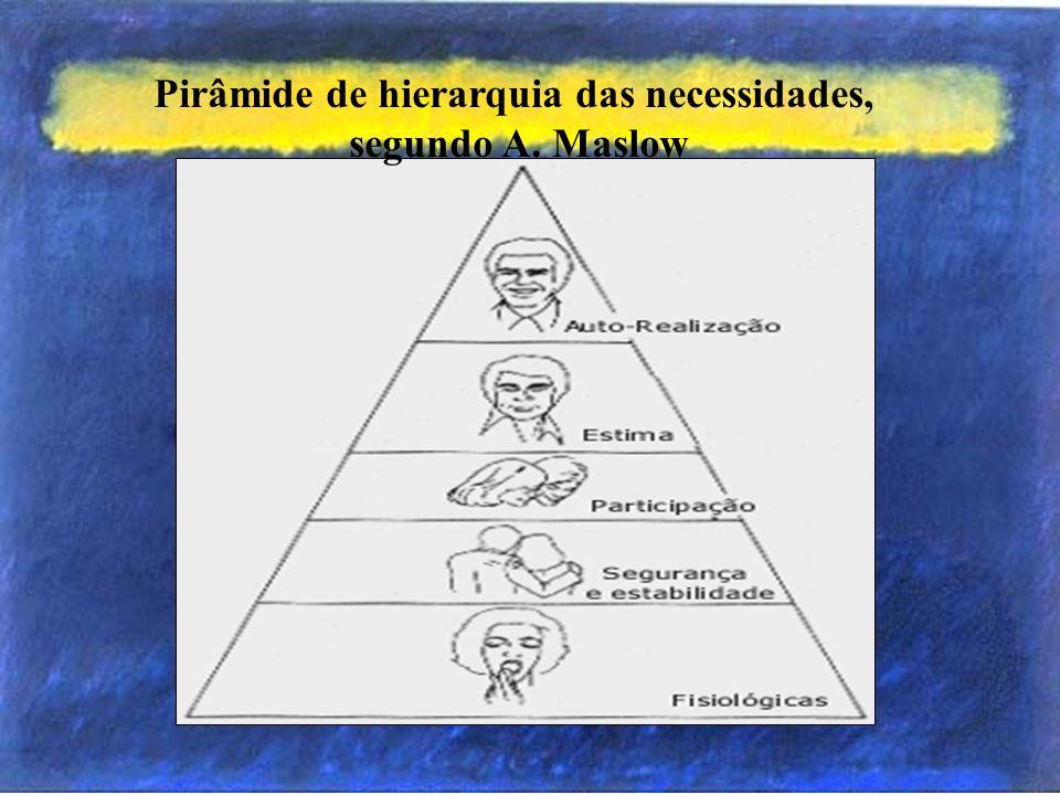 Pirâmide de hierarquia das necessidades,