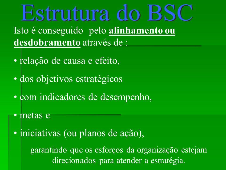 Estrutura do BSC Isto é conseguido pelo alinhamento ou desdobramento através de : relação de causa e efeito,