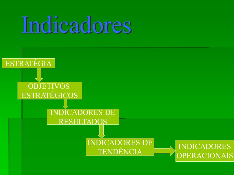 Indicadores ESTRATÉGIA OBJETIVOS ESTRATÉGICOS INDICADORES DE
