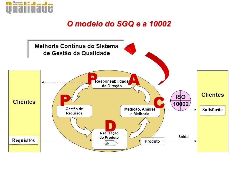 O modelo do SGQ e a 10002 Melhoria Contínua do Sistema de Gestão da Qualidade. Clientes. P. A. Clientes.