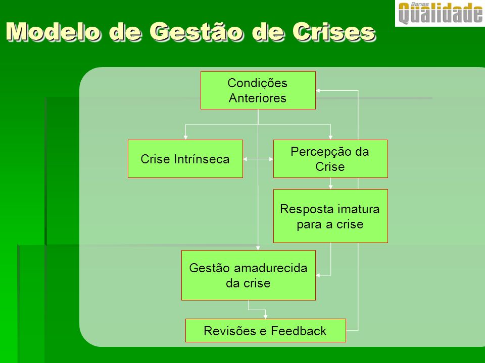 Modelo de Gestão de Crises
