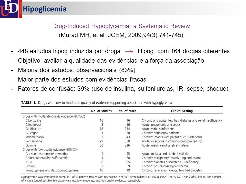 Hipoglicemia Drug-Induced Hypoglycemia: a Systematic Review