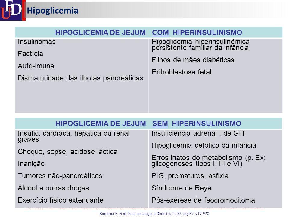 Hipoglicemia HIPOGLICEMIA DE JEJUM COM HIPERINSULINISMO Insulinomas