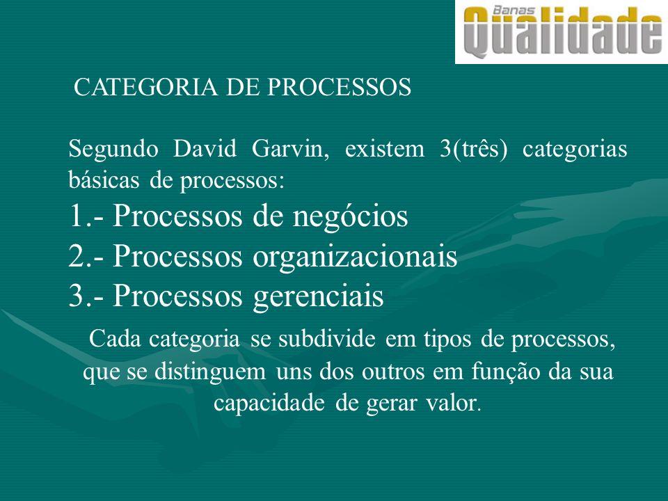 1.- Processos de negócios 2.- Processos organizacionais