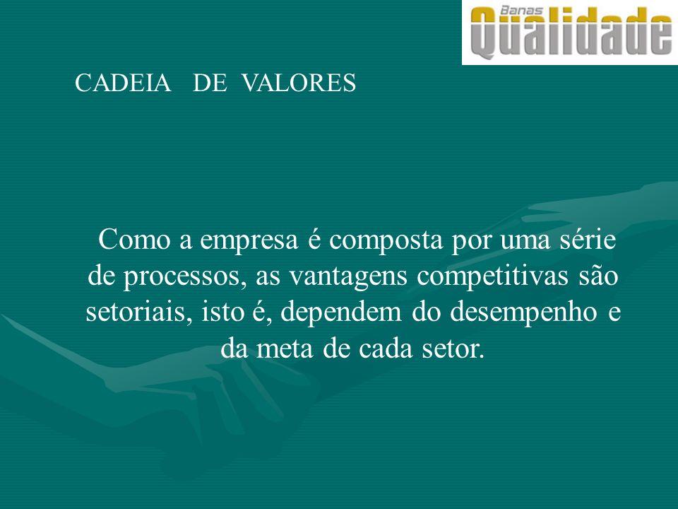 CADEIA DE VALORES