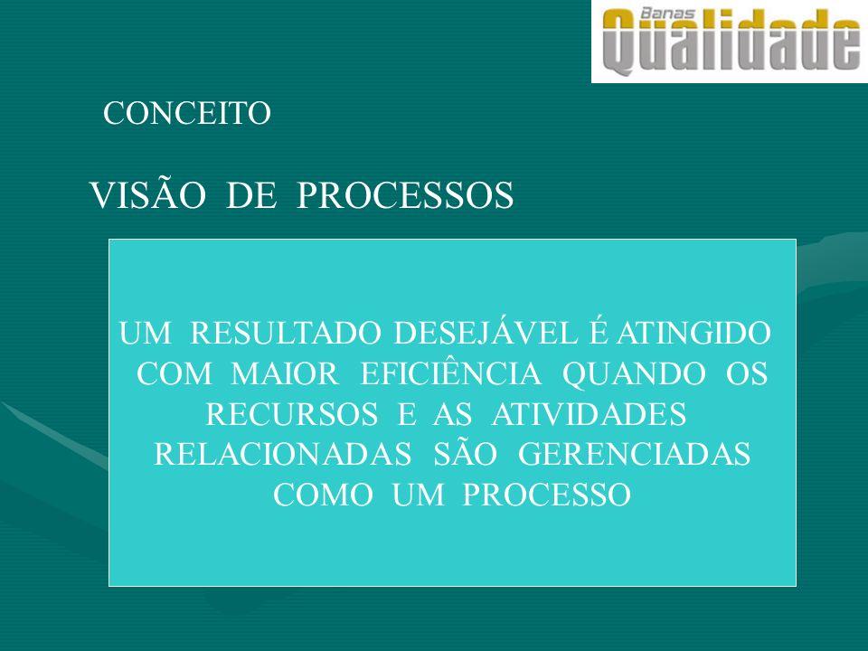 VISÃO DE PROCESSOS CONCEITO UM RESULTADO DESEJÁVEL É ATINGIDO